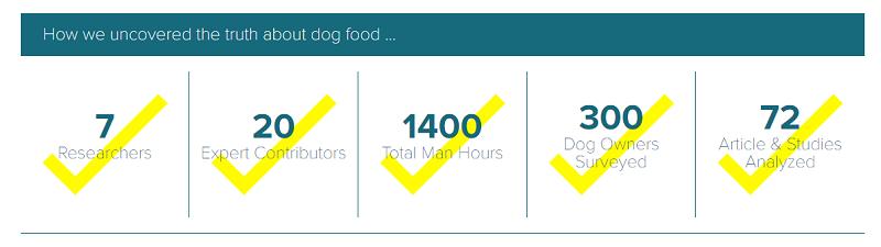 έρευνα σκυλοτροφές